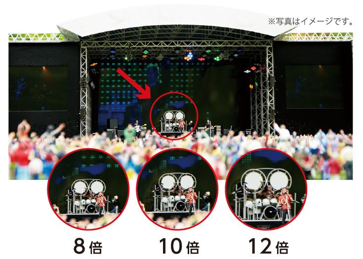 倍率順コンサートの見え方